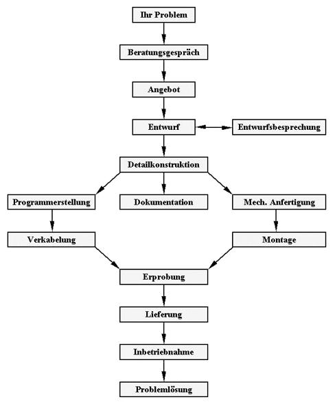 Schematisches Ablaufdiagramm von der Problemstellung bis zur Lösung